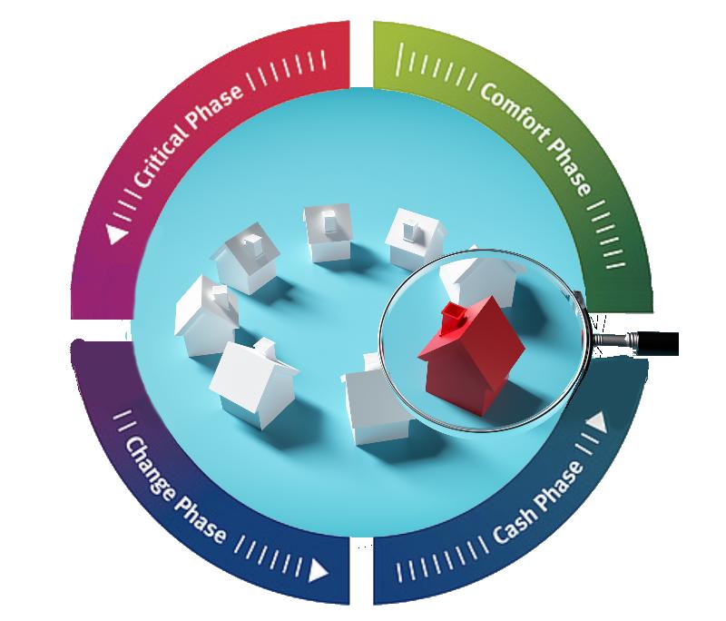 lifecycle / Lebenszyklus von Immobilien - Grafik